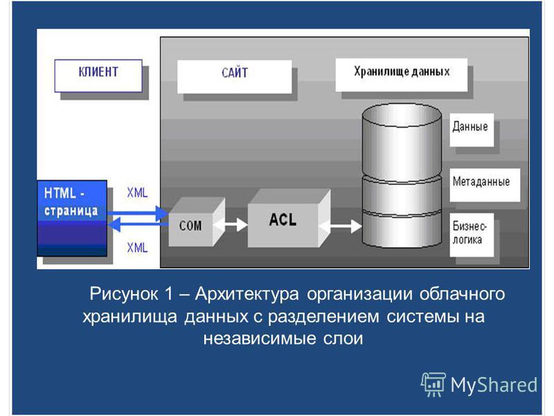Рисунок 1 – Архитектура организации облачного хранилища данных с разделением системы на независимые слои