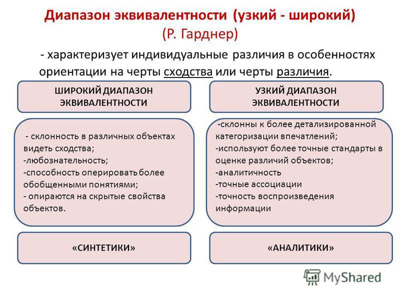 Диапазон эквивалентности (узкий - широкий) (Р. Гарднер) - характеризует индивидуальные различия в особенностях ориентации на черты сходства или черты различия. ШИРОКИЙ ДИАПАЗОН ЭКВИВАЛЕНТНОСТИ УЗКИЙ ДИАПАЗОН ЭКВИВАЛЕНТНОСТИ - склонность в различных о