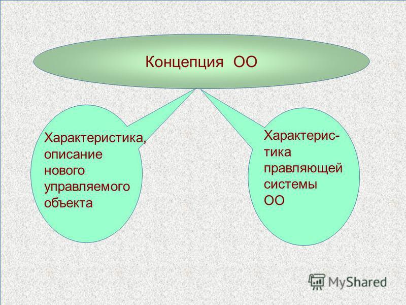 Концепция ОО Характеристика, описание нового управляемого объекта Характерис- тика управляющей системы ОО