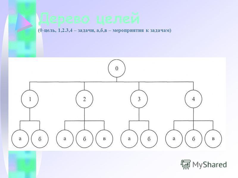 Дерево целей (0-цель, 1,2.3,4 – задачи, а,б,в – мероприятия к задачам)