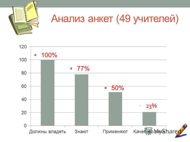Анализ анкет (49 учителей) 100% 77% 50%