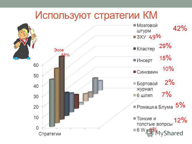 Используют стратегии КМ 42 % 29 % 15 % 10 % 2 % Эссе 58% 7 % 5 % 12 % 8 %