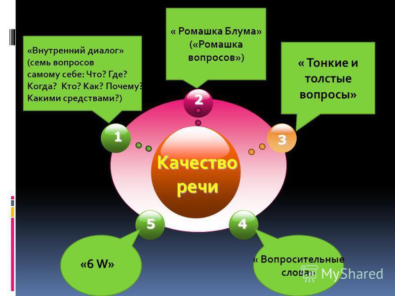 Качество речи 2 3 1 4 «Внутренний диалог» (семь вопросов самому себе: Что? Где? Когда? Кто? Как? Почему? Какими средствами?) « Ромашка Блума» («Ромашка вопросов») « Тонкие и толстые вопросы» « Вопросительные слова» 5 «6 W»