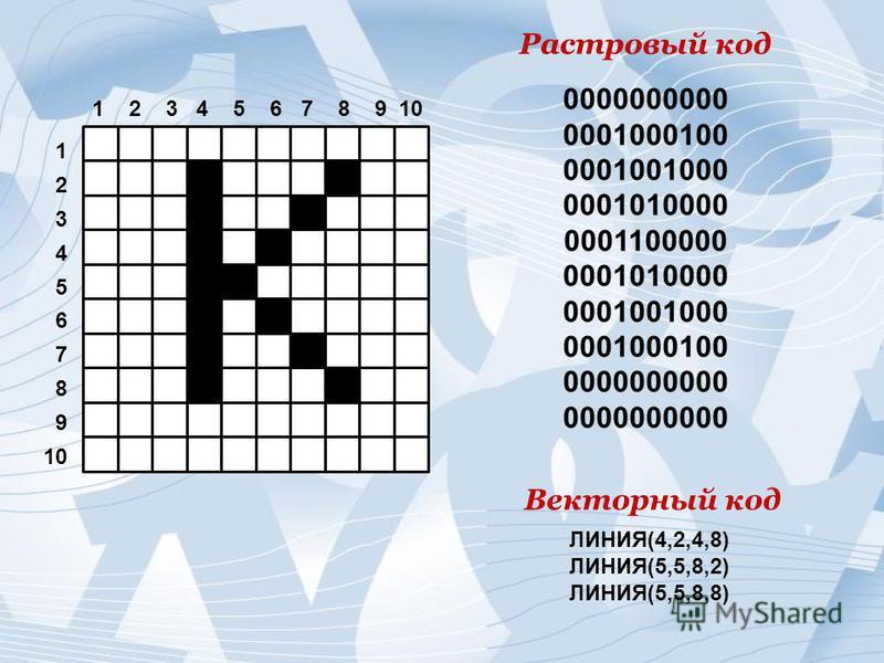 1 2 3 4 5 6 7 8 9 10 1 2 3 4 5 6 7 8 9 10 0000000000 0001000100 0001001000 0001010000 0001100000 0001010000 0001001000 0001000100 0000000000 Растровый код ЛИНИЯ(4,2,4,8) ЛИНИЯ(5,5,8,2) ЛИНИЯ(5,5,8,8) Векторный код