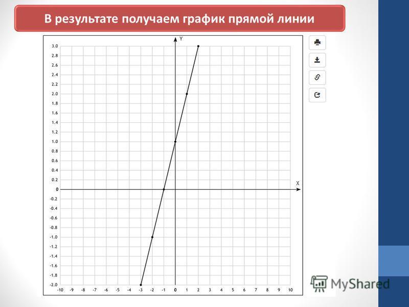 В результате получаем график прямой линии