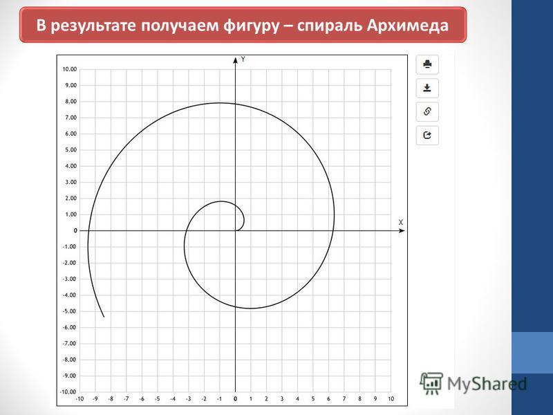 В результате получаем фигуру – спираль Архимеда