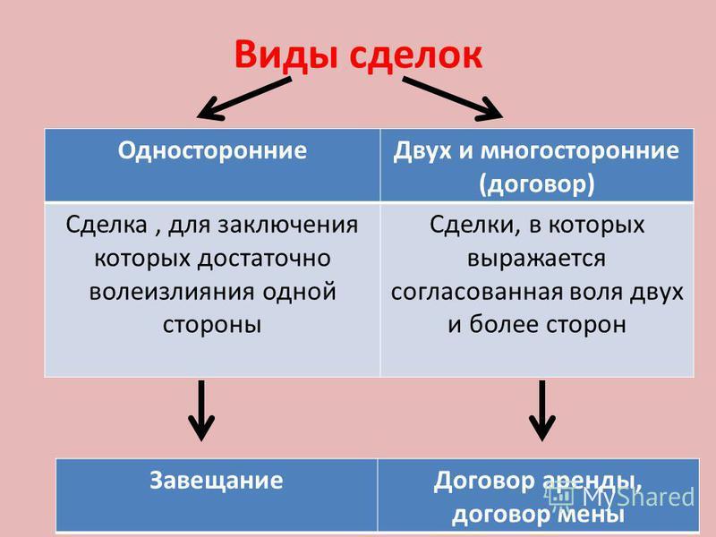 Виды сделок Односторонние Двух и многосторонние (договор) Сделка, для заключения которых достаточно волеизлияния одной стороны Сделки, в которых выражается согласованная воля двух и более сторон Завещание Договор аренды, договор мены