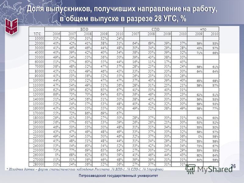 26 Петрозаводский государственный университет Доля выпускников, получивших направление на работу, в общем выпуске в разрезе 28 УГС, % * Исходные данные – формы статистического наблюдения Росстата ВПО-1, СПО-1, 5(профтех)