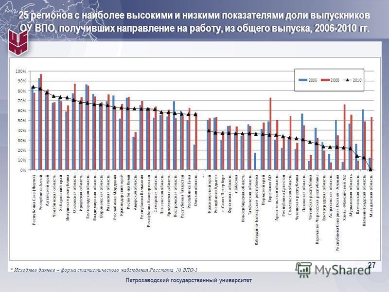 27 Петрозаводский государственный университет 25 регионов с наиболее высокими и низкими показателями доли выпускников ОУ ВПО, получивших направление на работу, из общего выпуска, 2006-2010 гг. * Исходные данные – форма статистического наблюдения Росс