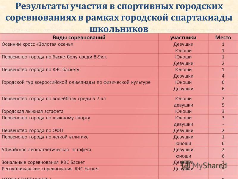 Результаты участия в спортивных городских соревнованиях в рамках городской спартакиады школьников