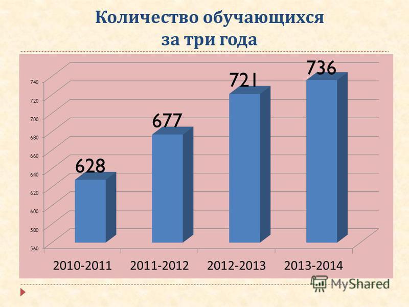Количество обучающихся за три года