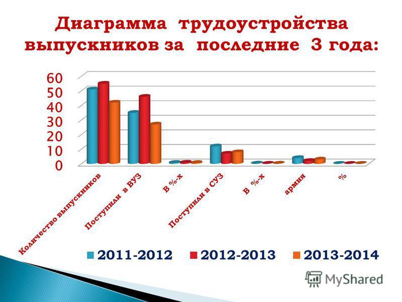 Диаграмма трудоустройства выпускников за последние 3 года: