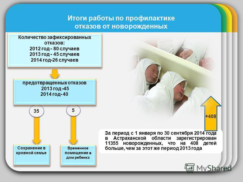 29 Временное помещение в дом ребенка Сохранение в кровной семье 35 5 5 предотвращенных отказов 2013 год -45 2014 год- 40 предотвращенных отказов 2013 год -45 2014 год- 40 За период с 1 января по 30 сентября 2014 года в Астраханской области зарегистри