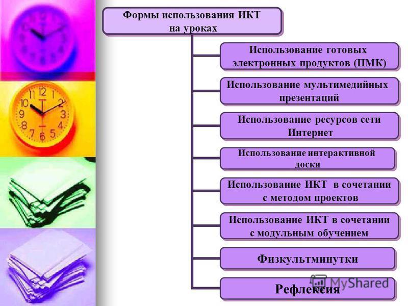 Формы использования ИКТ на уроках Использование готовых электронных продуктов (ПМК) Использование мультимедийных презентаций Использование ресурсов сети Интернет Использование интерактивной доски Использование ИКТ в сочетании с методом проектов Испол