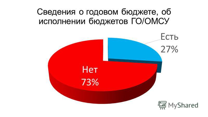 Сведения о годовом бюджете, об исполнении бюджетов ГО/ОМСУ