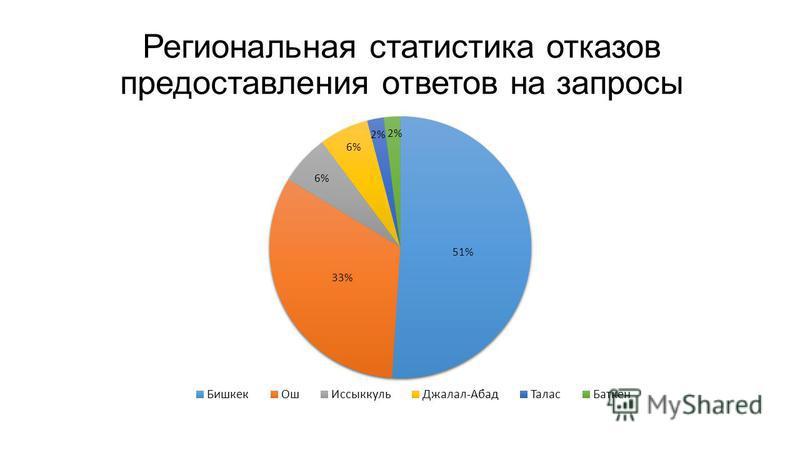 Региональная статистика отказов предоставления ответов на запросы