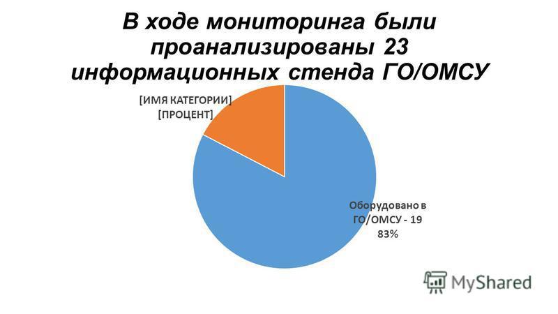 В ходе мониторинга были проанализированы 23 информационных стенда ГО/ОМСУ
