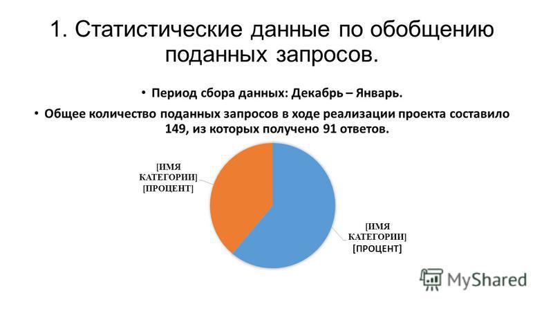 1. Статистические данные по обобщению поданных запросов. Период сбора данных: Декабрь – Январь. Общее количество поданных запросов в ходе реализации проекта составило 149, из которых получено 91 ответов.