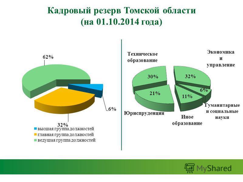 Кадровый резерв Томской области (на 01.10.2014 года)