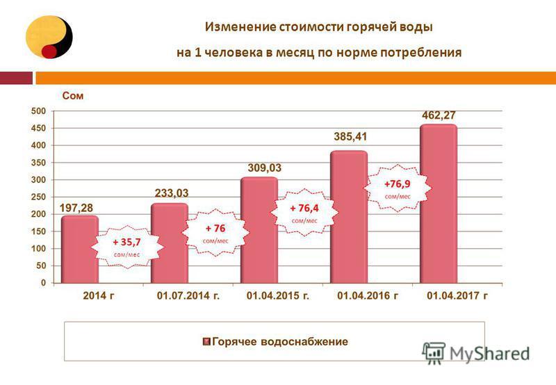 Изменение стоимости горячей воды на 1 человека в месяц по норме потребления + 35,7 сом/мес