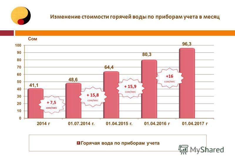 Изменение стоимости горячей воды по приборам учета в месяц + 7,5 сом/мес