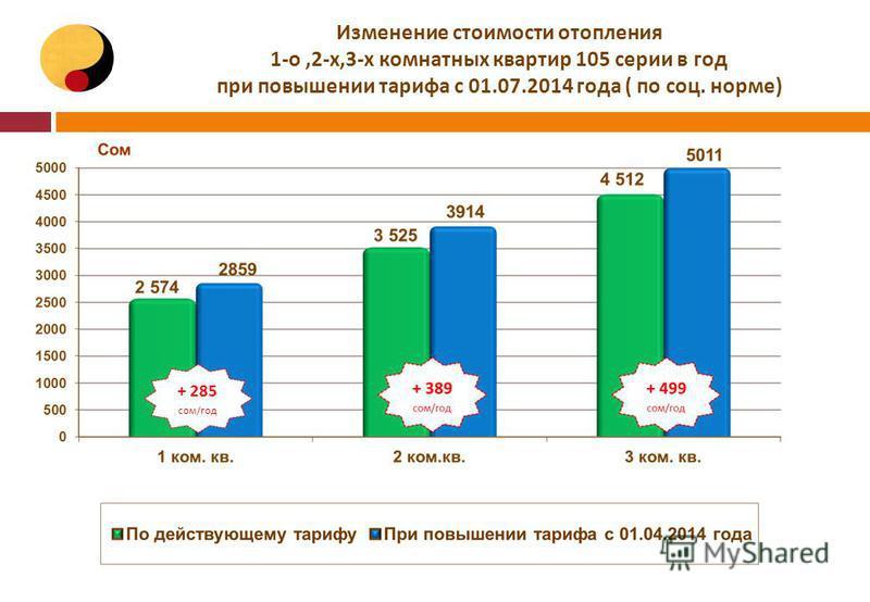 Изменение стоимости отопления 1-о,2-х,3-х комнатных квартир 105 серии в год при повышении тарифа с 01.07.2014 года ( по соц. норме) + 285 сом/год