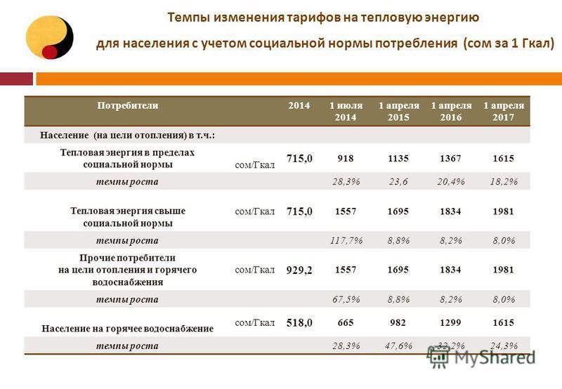 Темпы изменения тарифов на тепловую энергию для населения с учетом социальной нормы потребления (сом за 1 Гкал) Потребители 20141 июля 2014 1 апреля 2015 1 апреля 2016 1 апреля 2017 Население (на цели отопления) в т.ч.: Тепловая энергия в пределах со