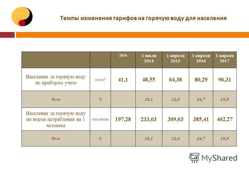 Темпы изменения тарифов на горячую воду для населения 2014 1 июля 2014 1 апреля 2015 1 апреля 2016 1 апреля 2017 Население за горячую воду по приборам учета сом/м 3 41,148,5564,3880,2996,31 Рост% 18,132,624,719,9 Население за горячую воду по норме по