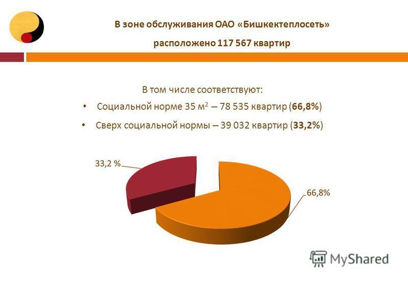 В том числе соответствуют: Социальной норме 35 м 2 – 78 535 квартир (66,8%) Сверх социальной нормы – 39 032 квартир (33,2%) В зоне обслуживания ОАО «Бишкектеплосеть» расположено 117 567 квартир