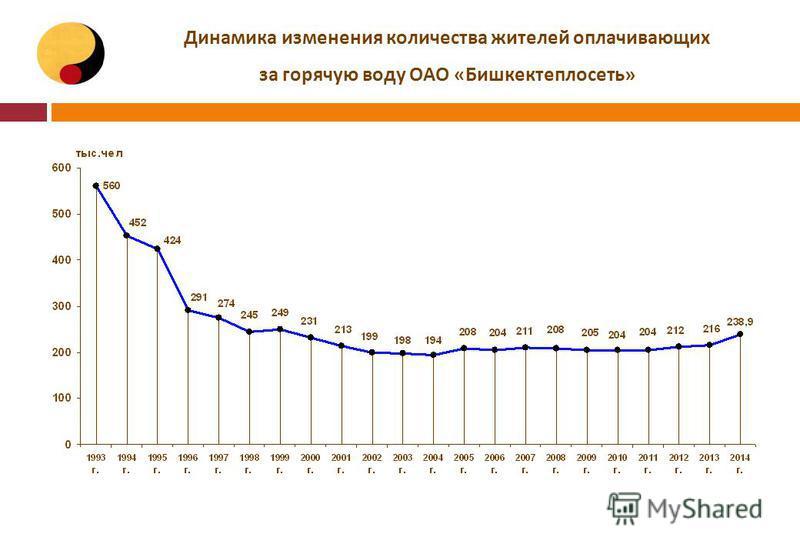 Динамика изменения количества жителей оплачивающих за горячую воду ОАО «Бишкектеплосеть»