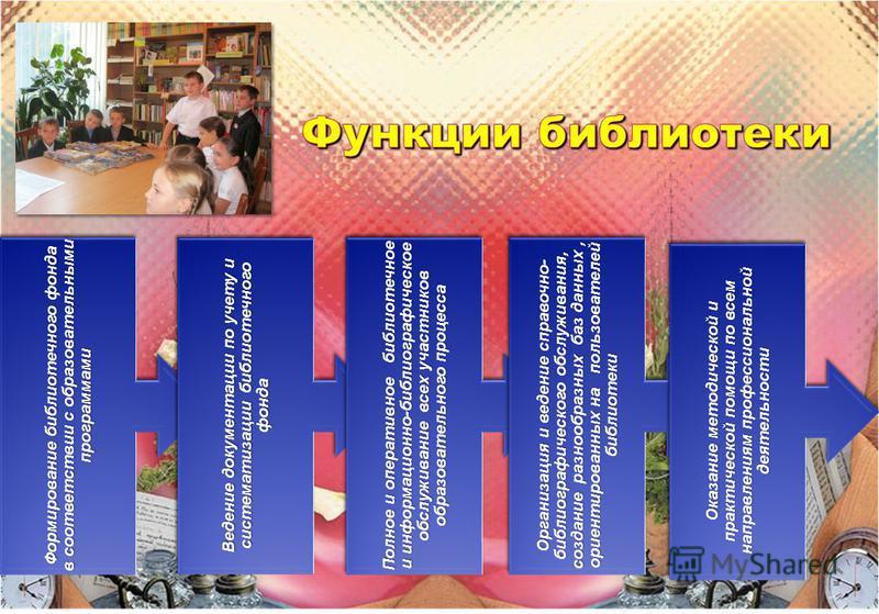 Формирование библиотечного фонда в соответствии с образовательными программами Ведение документации по учету и систематизации библиотечного фонда Полное и оперативное библиотечное и информационно-библиографическое обслуживание всех участников образов