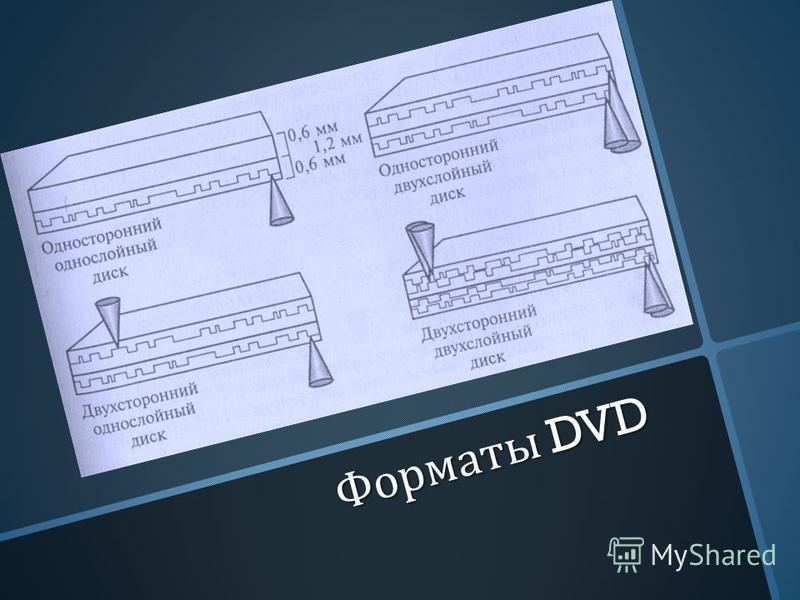 Форматы DVD