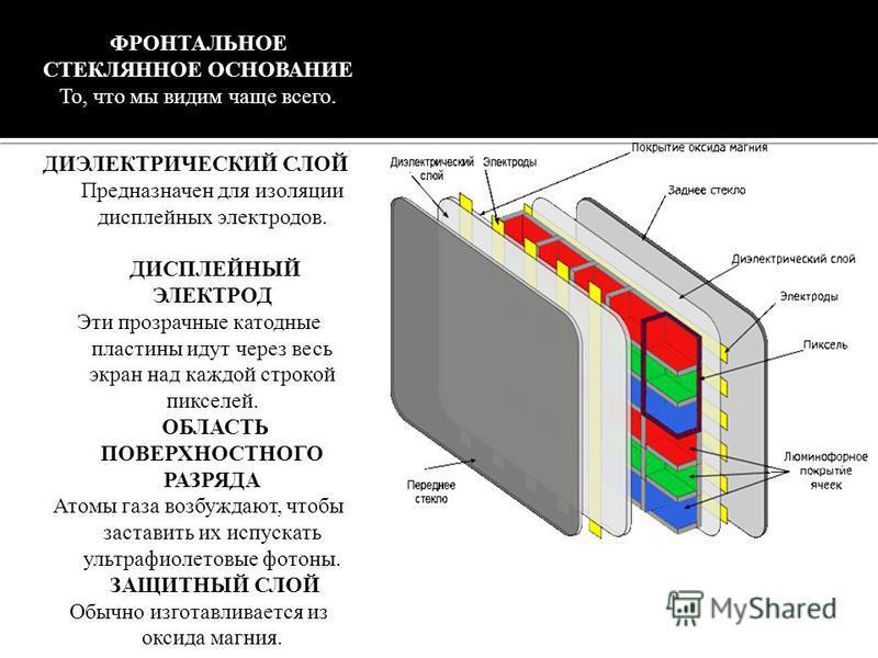 ДИЭЛЕКТРИЧЕСКИЙ СЛОЙ Предназначен для изоляции дисплейных электродов. ДИСПЛЕЙНЫЙ ЭЛЕКТРОД Эти прозрачные катодные пластины идут через весь экран над каждой строкой пикселей. ОБЛАСТЬ ПОВЕРХНОСТНОГО РАЗРЯДА Атомы газа возбуждают, чтобы заставить их исп