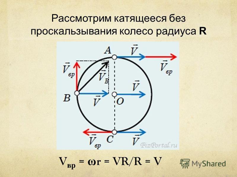 Рассмотрим катящееся без проскальзывания колесо радиуса R V вр = ω r = VR/R = V