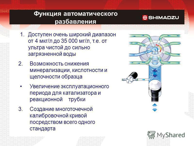 Функция автоматического разбавления 1. Доступен очень широкий диапазон от 4 мкг/л до 35 000 мг/л, т.е. от ультра чистой до сильно загрязненной воды 2. Возможность снижения минерализации, кислотности и щелочности образца Увеличение эксплуатационного п