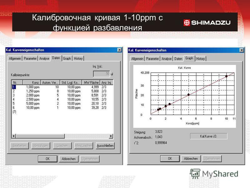 Калибровочная кривая 1-10ppm с функцией разбавления