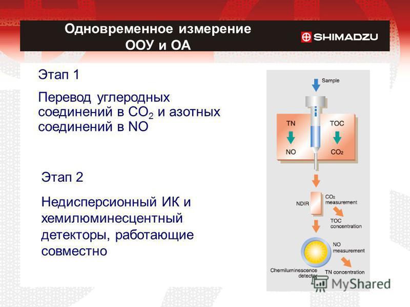 Этап 2 Недисперсионный ИК и хемилюминесцентный детекторы, работающие совместно Этап 1 Перевод углеродных соединений в CO 2 и азотных соединений в NO Одновременное измерение ООУ и ОА