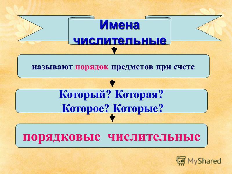 Имена числительные называют порядок предметов при счете Который? Которая? Которое? Которые? порядковые числительные
