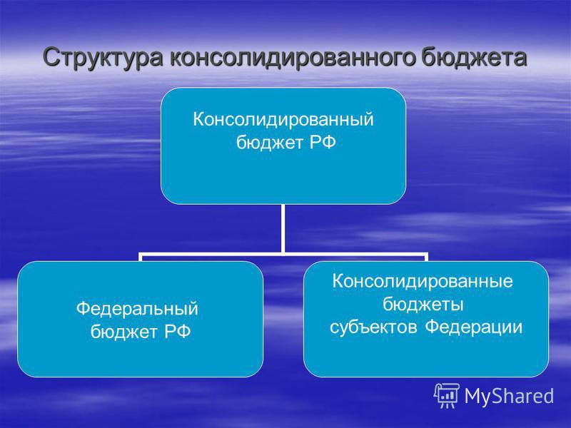 Структура консолидированного бюджета Консолидированный бюджет РФ Федеральный бюджет РФ Консолидированные бюджеты субъектов Федерации