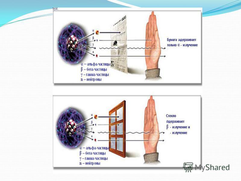 Радиация - это самопроизвольный распад ядер атомов. Виды радиации: α – частицы; β – частицы; γ – излучение; нейтроны; рентгеновское излучение.
