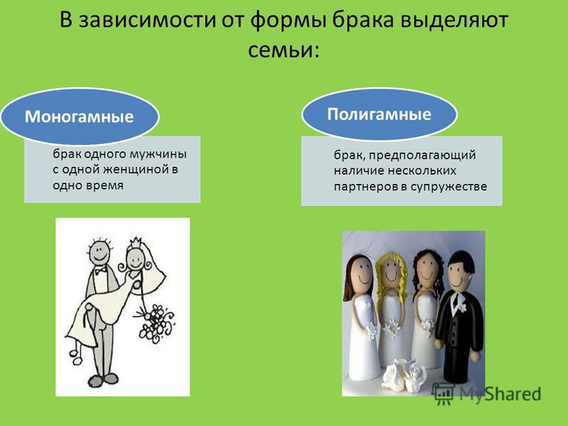 В зависимости от формы брака выделяют семьи: брак одного мужчины с одной женщиной в одно время Моногамные брак, предполагающий наличие нескольких партнеров в супружестве Полигамные