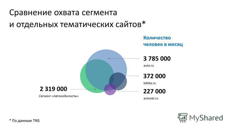 Сравнение охвата сегмента и отдельных тематических сайтов* * По данным TNS Количество человек в месяц avtonet.ru 227 000 bibika.ru 372 000 auto.ru 3 785 000 Сегмент «Автомобилисты» 2 319 000