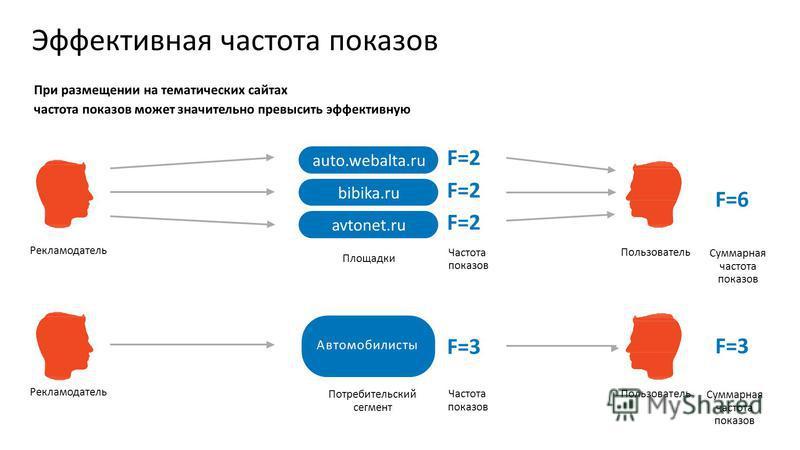 Эффективная частота показов При размещении на тематических сайтах частота показов может значительно превысить эффективную Суммарная частота показов F=3 auto.webalta.ru bibika.ru avtonet.ru Площадки F=2 F=2 F=2 Частота показов Суммарная частота показо