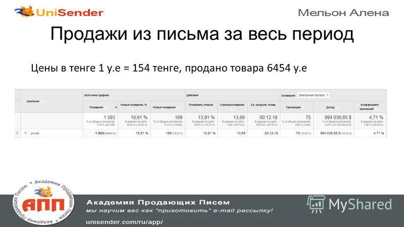 Продажи из письма за весь период Цены в тенге 1 у.е = 154 тенге, продано товара 6454 у.е