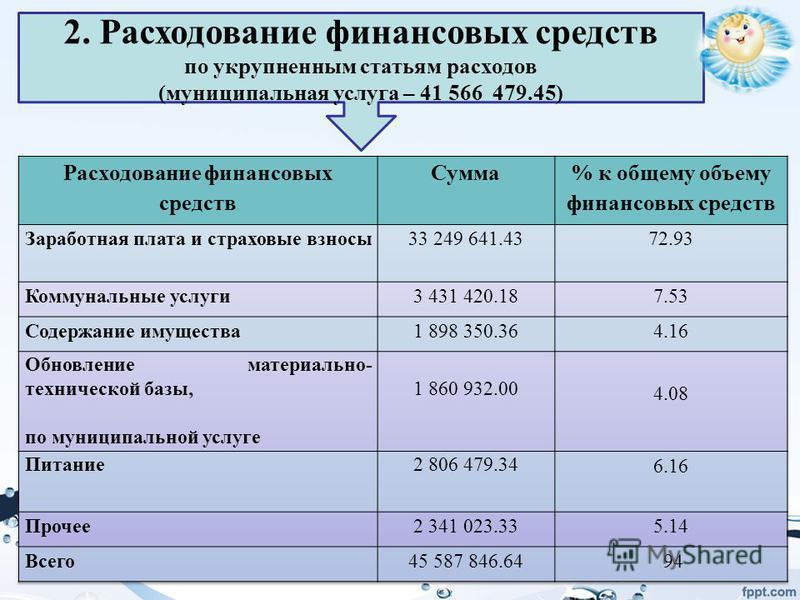 2. Расходование финансовых средств по укрупненным статьям расходов (муниципальная услуга – 41 566 479.45)