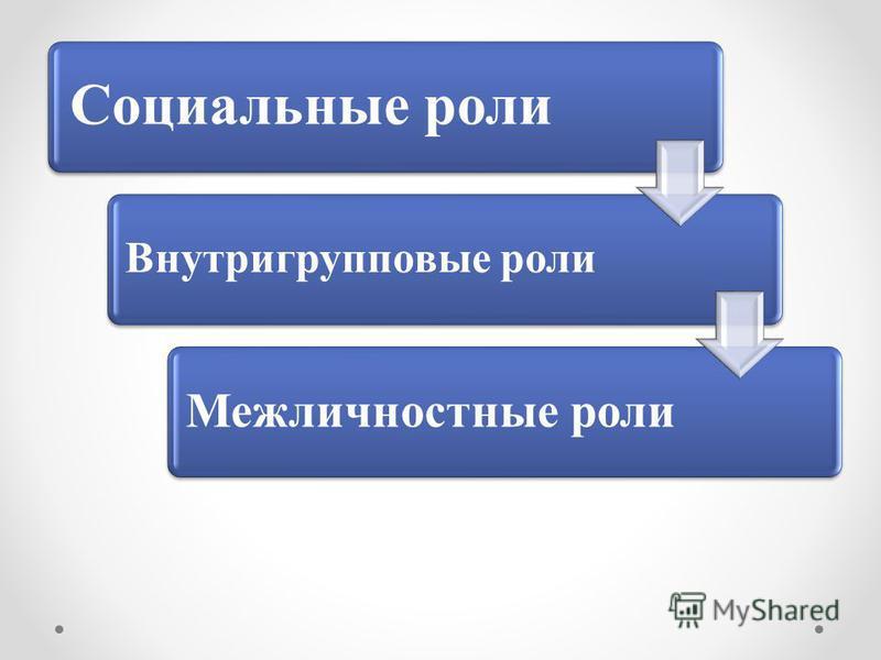Социальные роли Внутригрупповые роли Межличностные роли