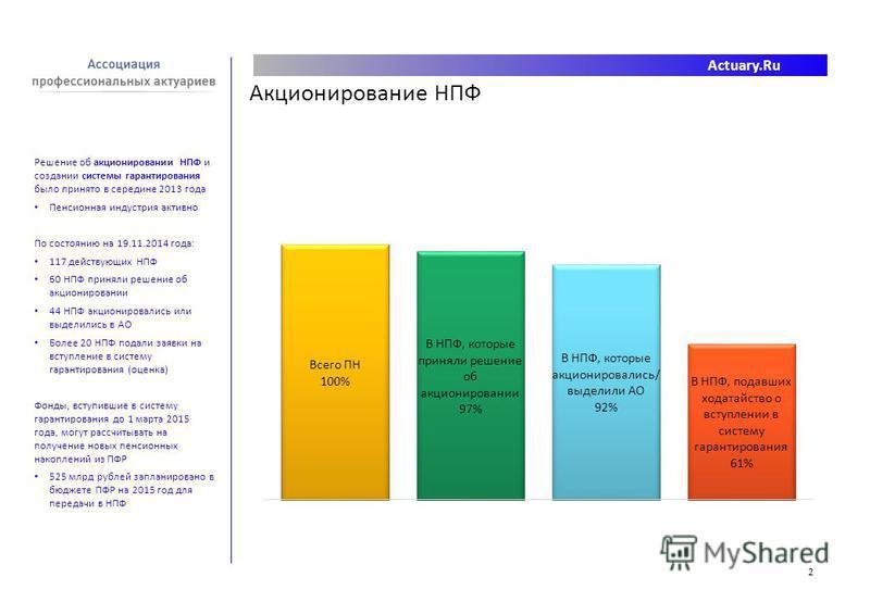 Actuary.Ru Решение об акционировании НПФ и создании системы гарантирования было принято в середине 2013 года Пенсионная индустрия активно По состоянию на 19.11.2014 года: 117 действующих НПФ 60 НПФ приняли решение об акционировании 44 НПФ акционирова