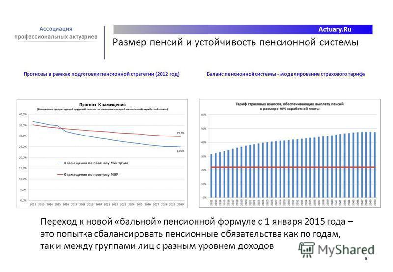 Actuary.Ru 8 Размер пенсий и устойчивость пенсионной системы Прогнозы в рамках подготовки пенсионной стратегии (2012 год)Баланс пенсионной системы - моделирование страхового тарифа Переход к новой «бальной» пенсионной формуле с 1 января 2015 года – э
