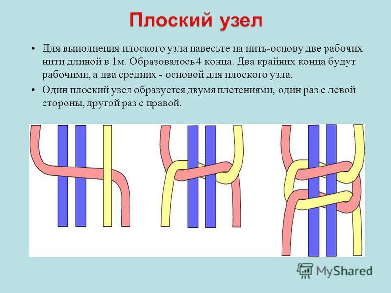 Для выполнения плоского узла навесьте на нить-основу две рабочих нити длиной в 1 м. Образовалось 4 конца. Два крайних конца будут рабочими, а два средних - основой для плоского узла. Один плоский узел образуется двумя плетениями, один раз с левой сто