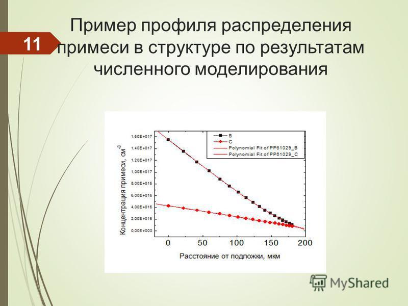 Пример профиля распределения примеси в структуре по результатам численного моделирования 11